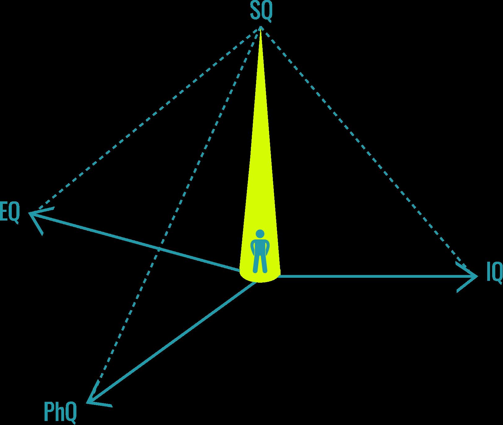 Mentally Fit - 4 axes key model